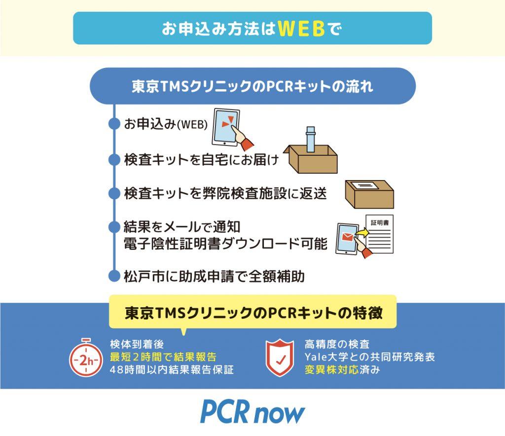 松戸市 PCR検査 流れ